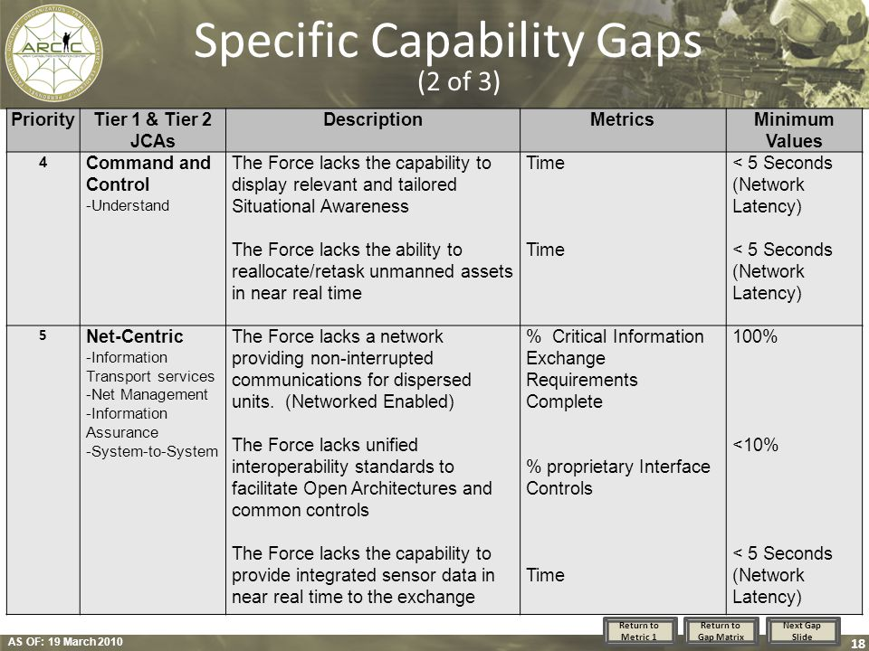 Specific Capability Gaps (2 of 3)
