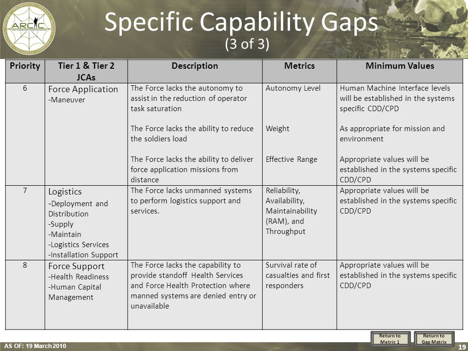 Specific Capability Gaps (3 of 3)