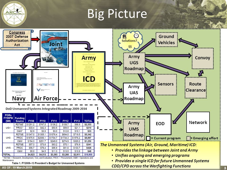 Big Picture ICD Joint Army Navy Air Force Ground Vehicles Convoy Army