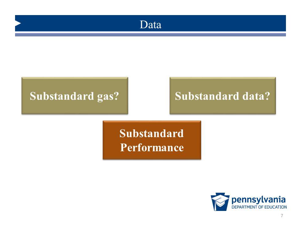 Substandard Performance