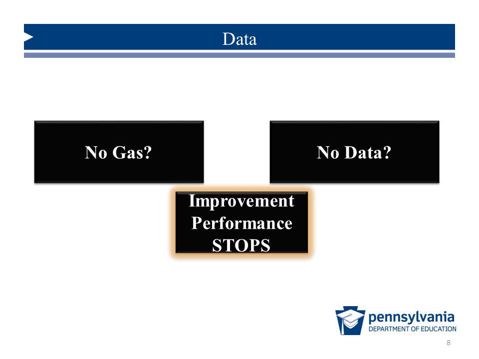 Improvement Performance STOPS