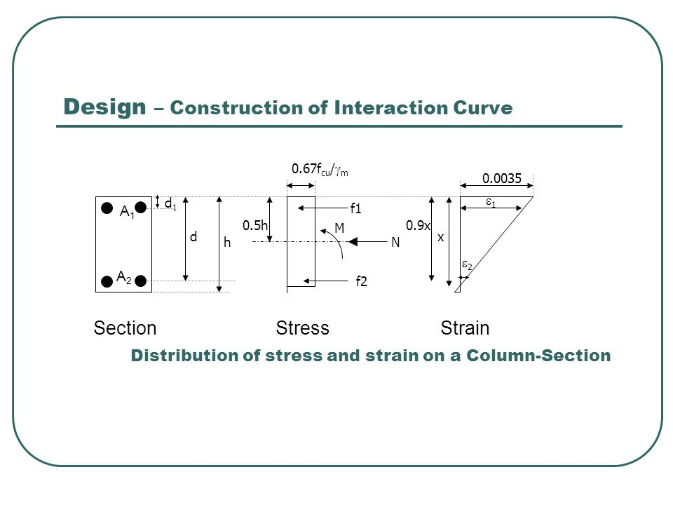 Design – Construction of Interaction Curve