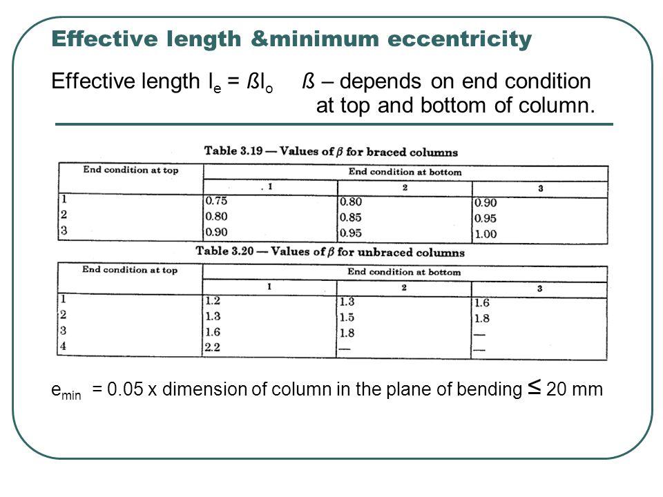 Effective length &minimum eccentricity