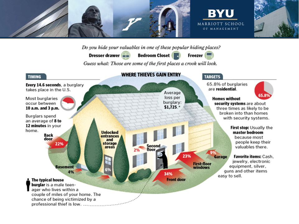 When asked about your homes, I bet you were able to identify your house's vulnerabilities quickly. This is because a burglar's points of entry are limited. The points of entry as so limited that most homes have the same vulnerabilities, as depicted in this graphic here.