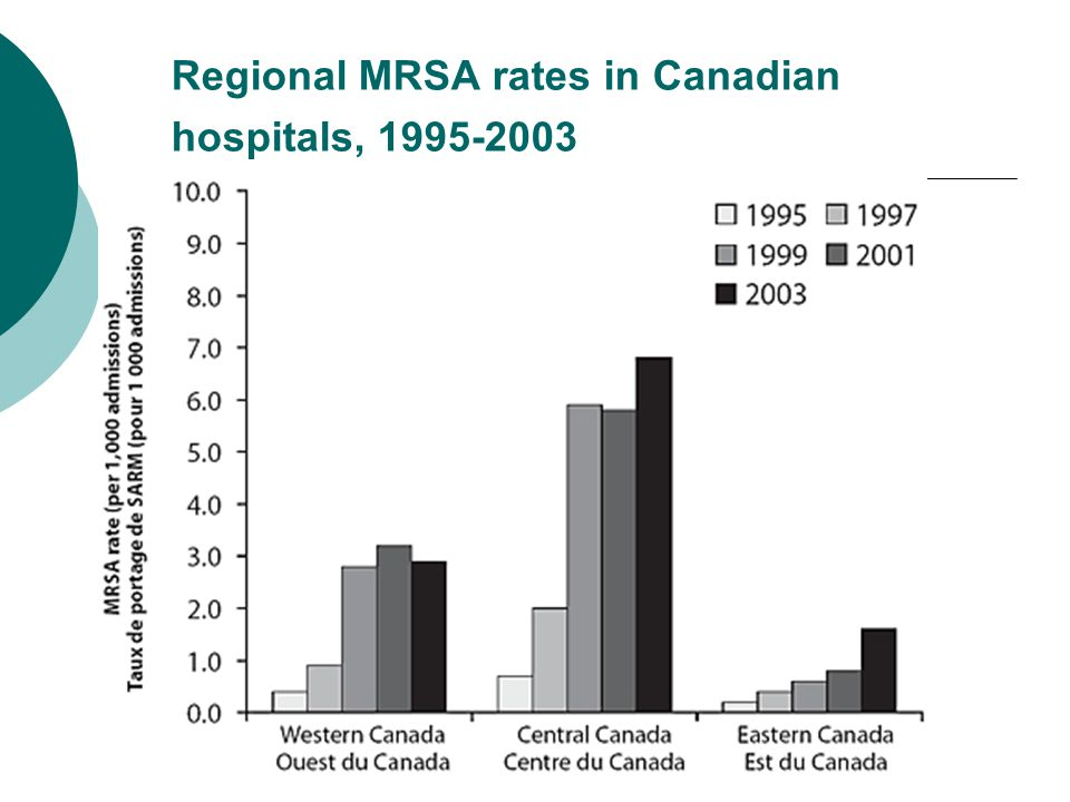 Regional MRSA rates in Canadian hospitals, 1995-2003
