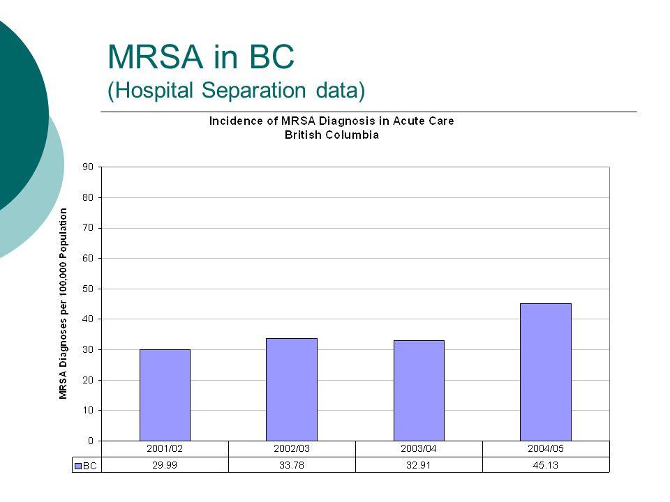 MRSA in BC (Hospital Separation data)