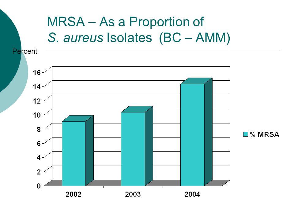 MRSA – As a Proportion of S. aureus Isolates (BC – AMM)