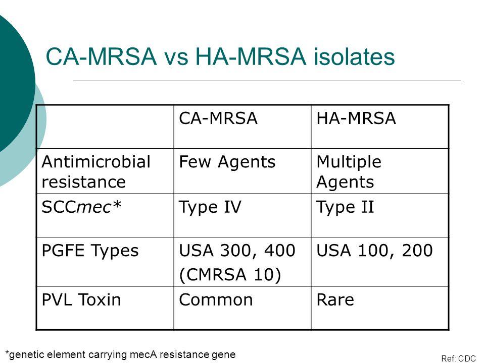 CA-MRSA vs HA-MRSA isolates