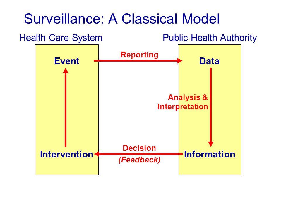 Surveillance: A Classical Model