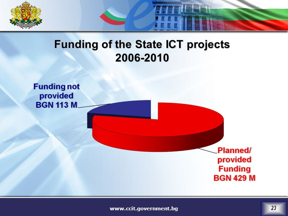 Funding of the State ICT projects 2006-2010