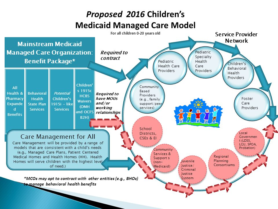 Proposed 2016 Children's Medicaid Managed Care Model