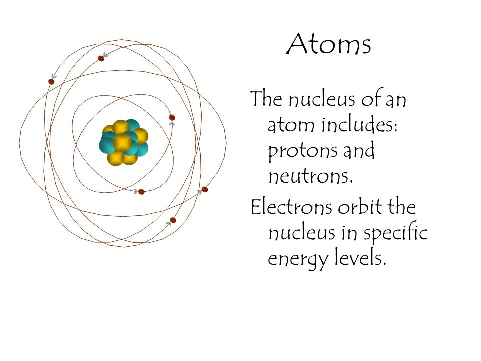 Atoms The nucleus of an atom includes: protons and neutrons.