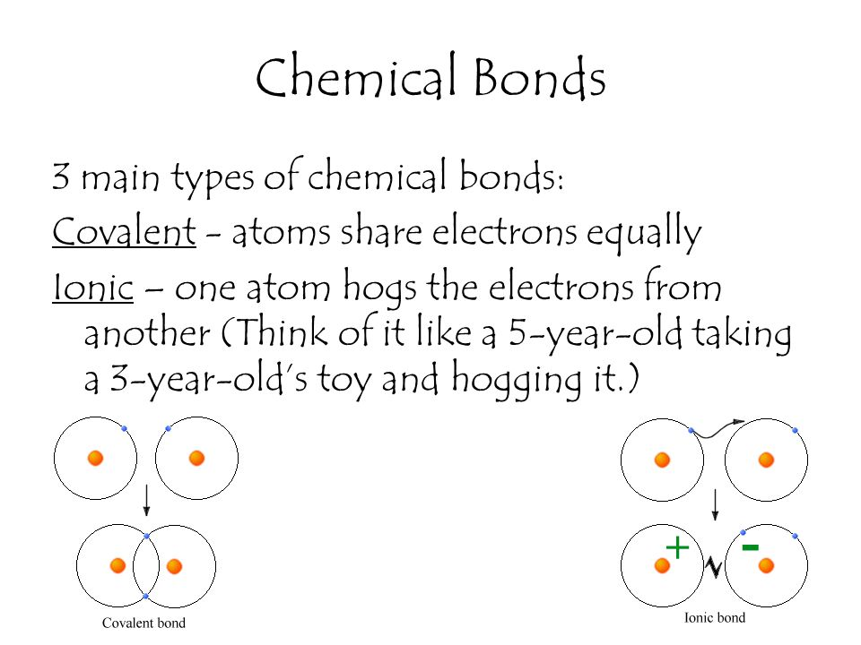 Chemical Bonds 3 main types of chemical bonds: