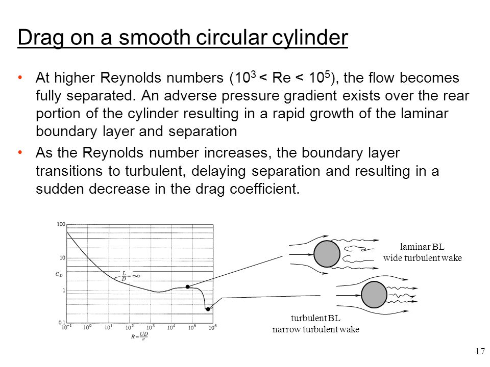 Drag on a smooth circular cylinder