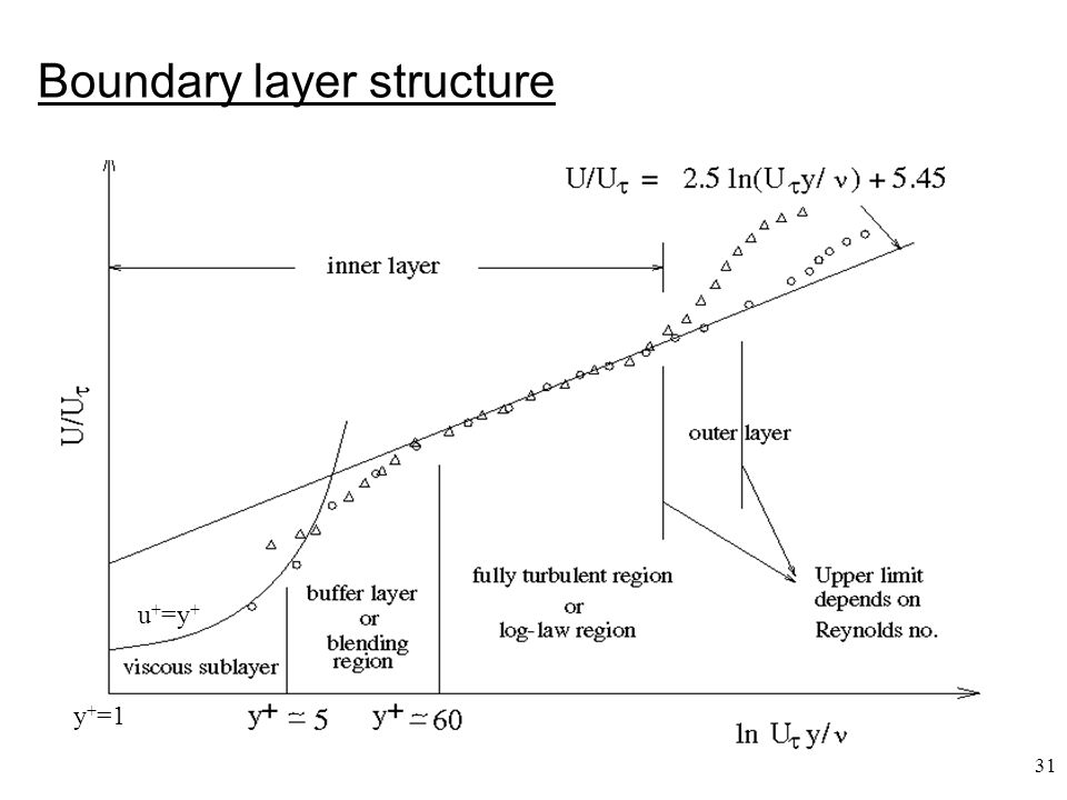 Boundary layer structure