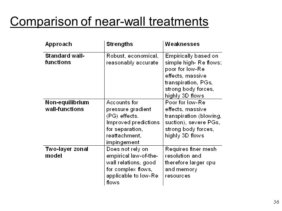 Comparison of near-wall treatments