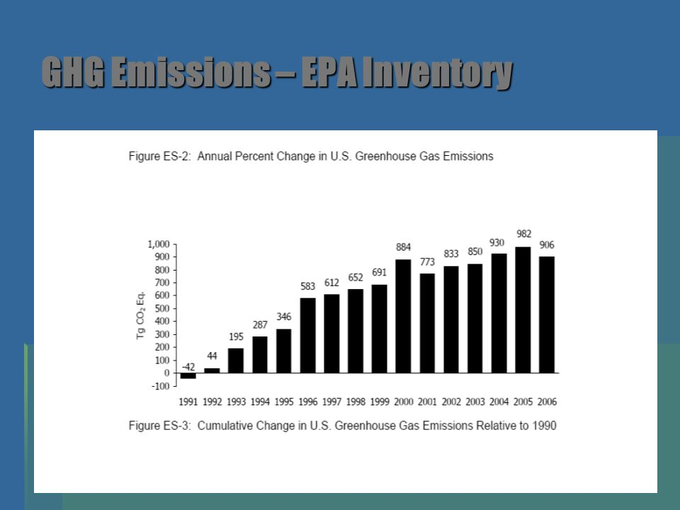 GHG Emissions – EPA Inventory