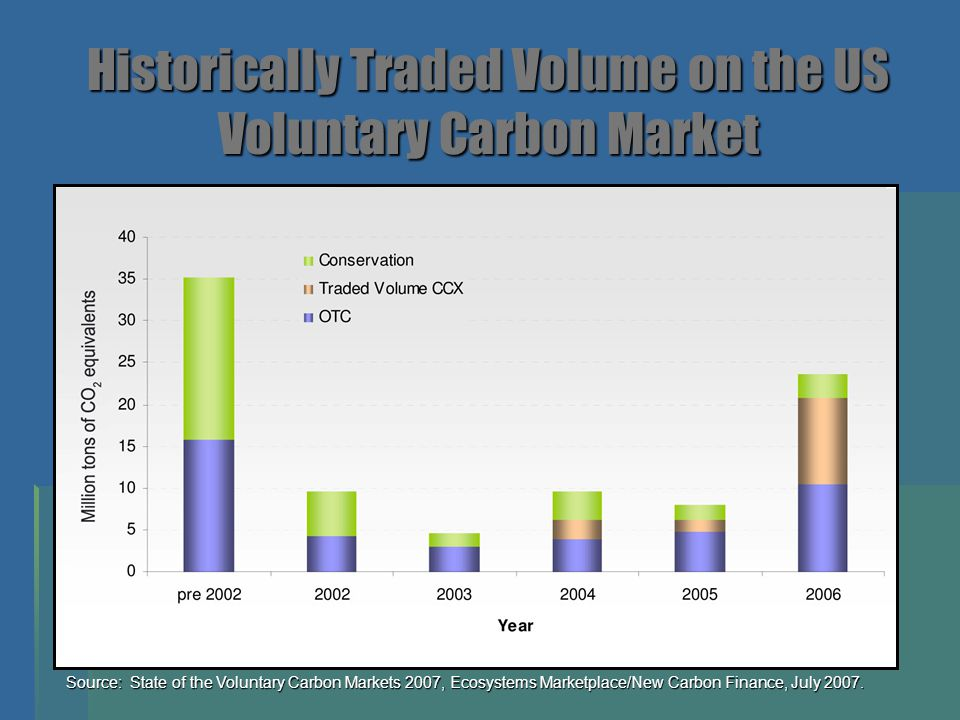 Historically Traded Volume on the US Voluntary Carbon Market