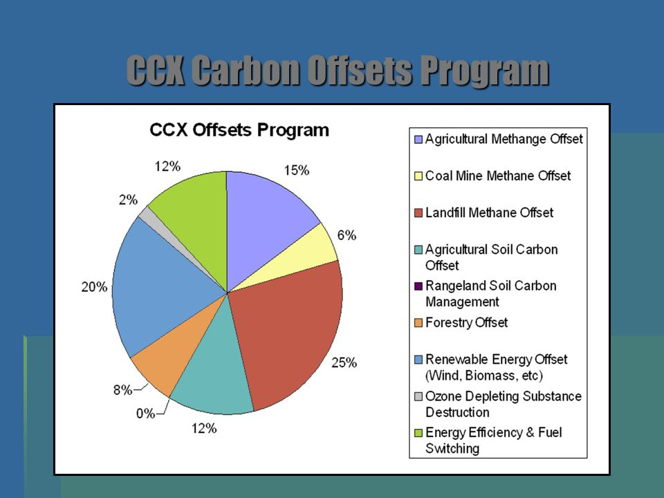 CCX Carbon Offsets Program