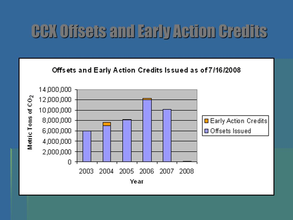 CCX Offsets and Early Action Credits