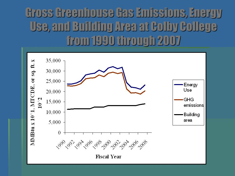 Gross Greenhouse Gas Emissions, Energy Use, and Building Area at Colby College from 1990 through 2007