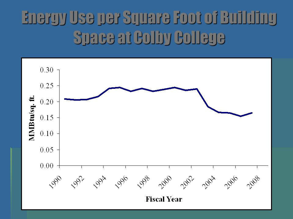 Energy Use per Square Foot of Building Space at Colby College