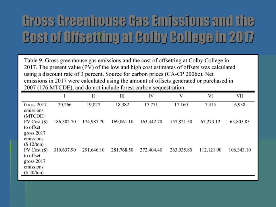 Gross Greenhouse Gas Emissions and the Cost of Offsetting at Colby College in 2017