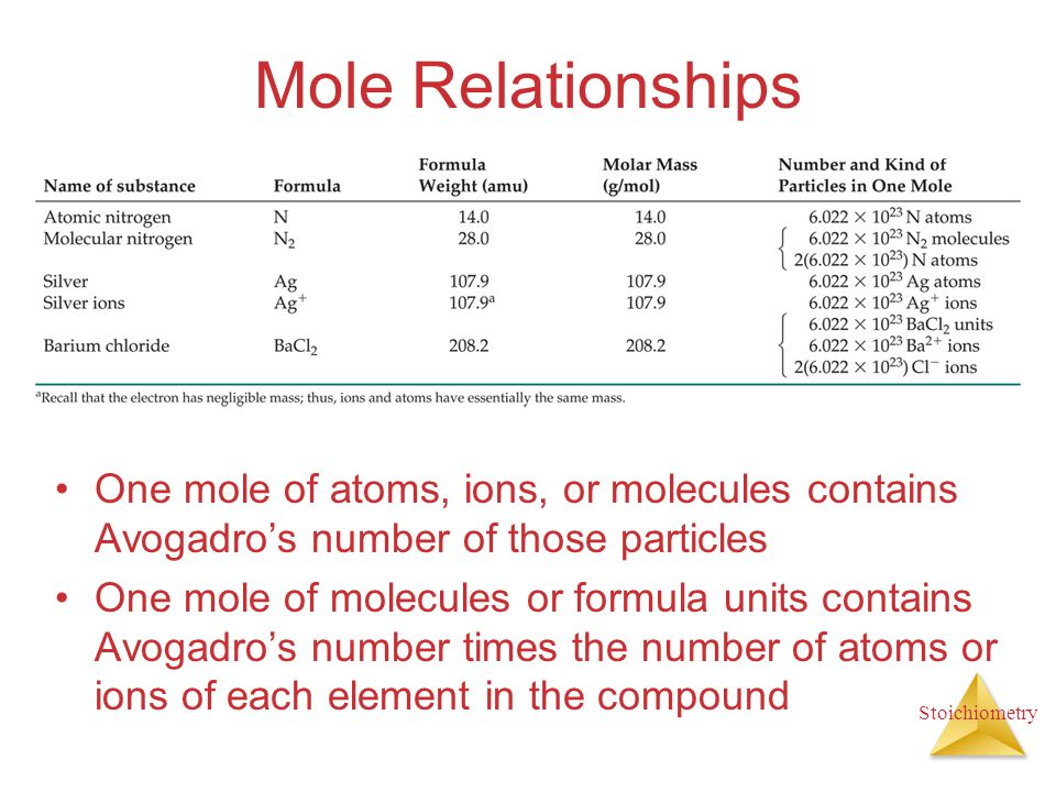 Mole Relationships One mole of atoms, ions, or molecules contains Avogadro's number of those particles.