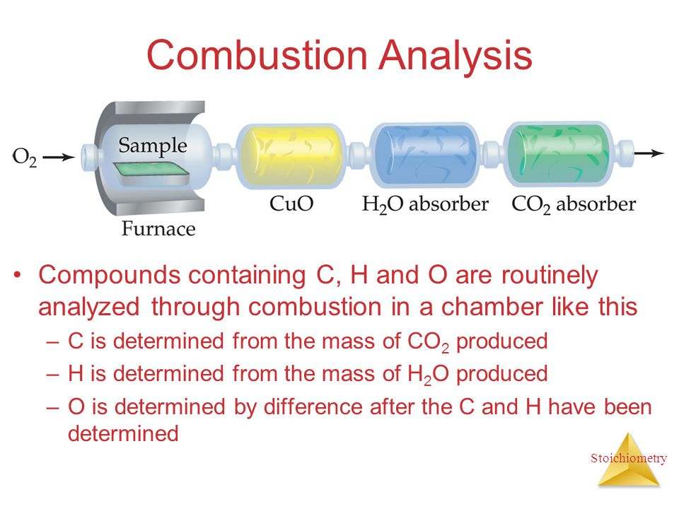 Combustion Analysis Compounds containing C, H and O are routinely analyzed through combustion in a chamber like this.