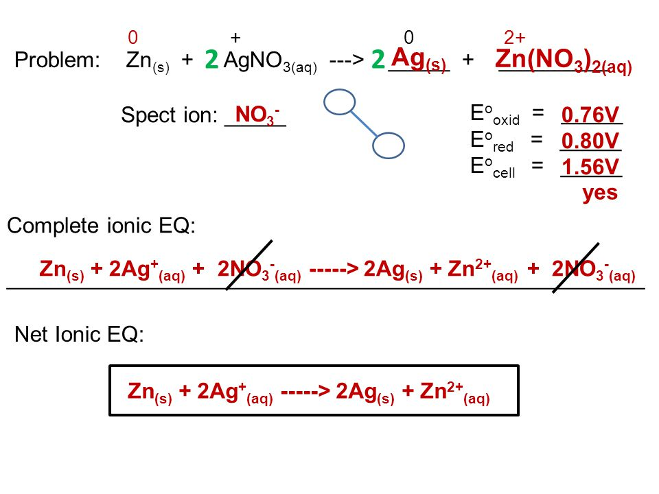 Problem: Zn(s) + AgNO3(aq) ---> _____ + _________