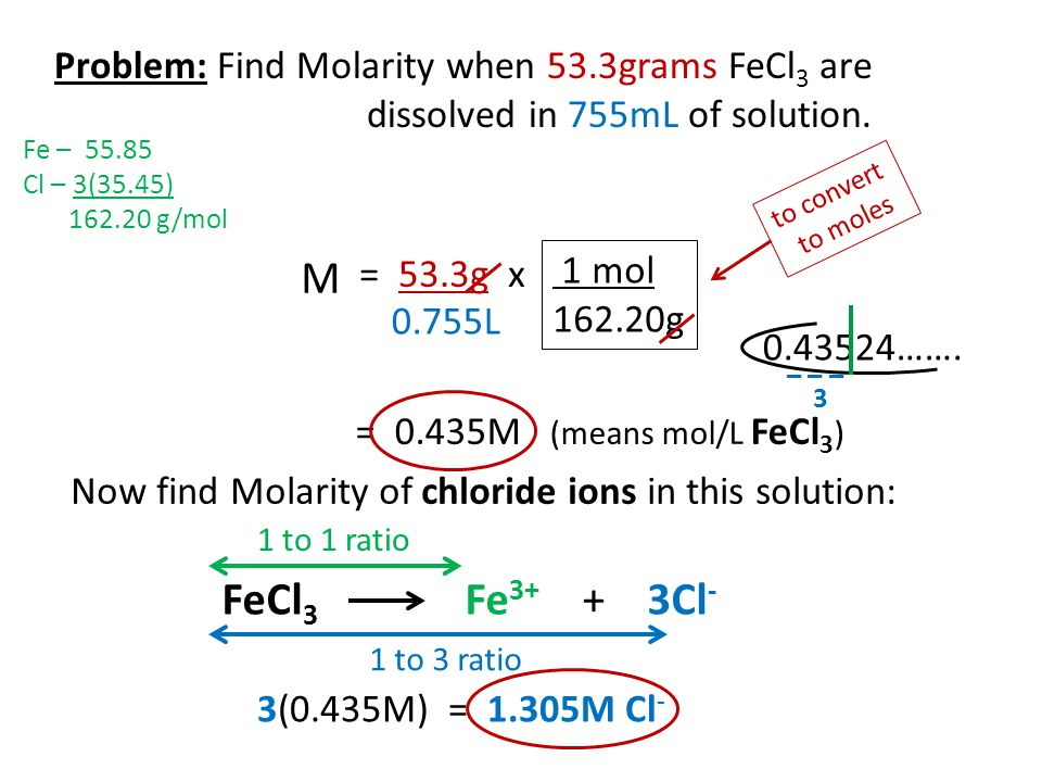 Problem: Find Molarity when 53. 3grams FeCl3 are