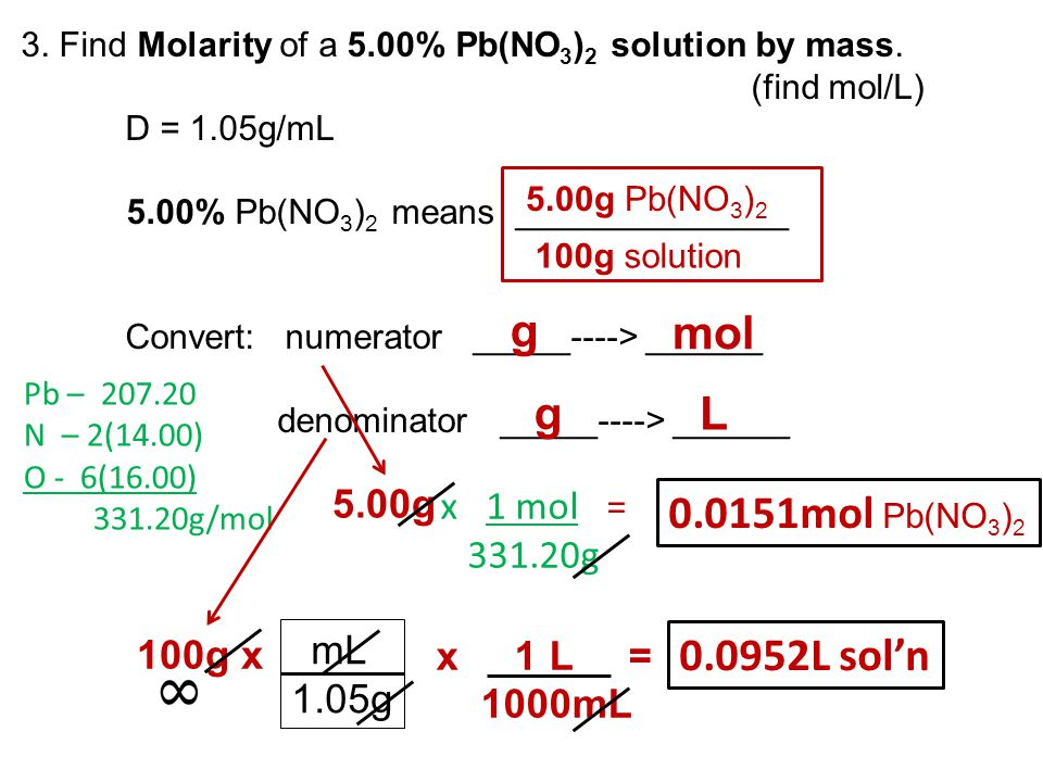 g mol g L 0.0151mol Pb(NO3)2 0.0952L sol'n 5.00g x 1 mol = 331.20g