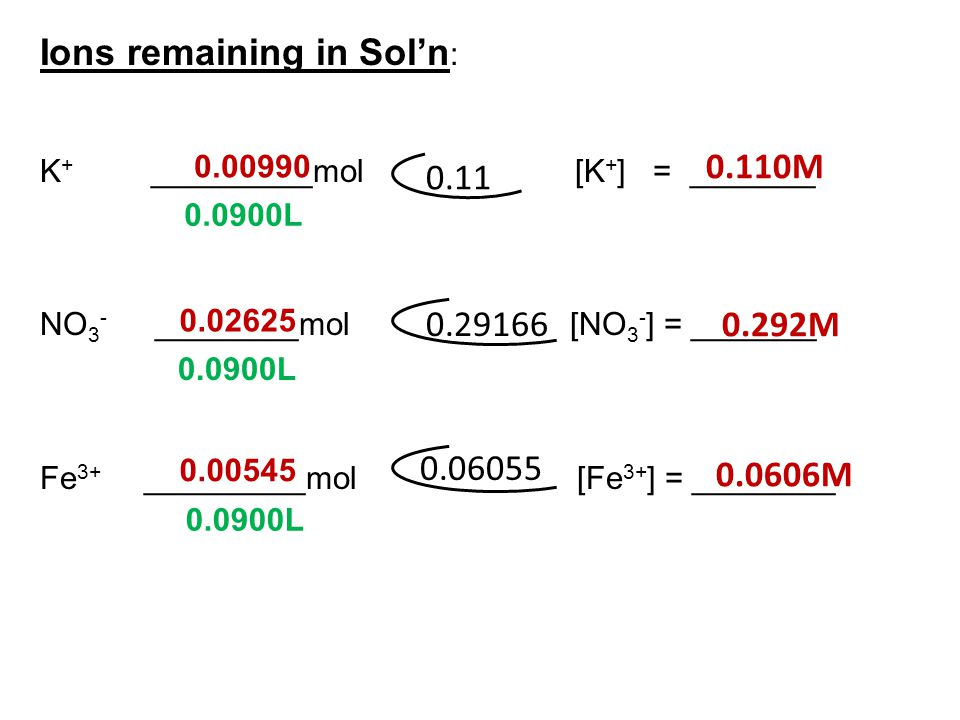 Ions remaining in Sol'n: