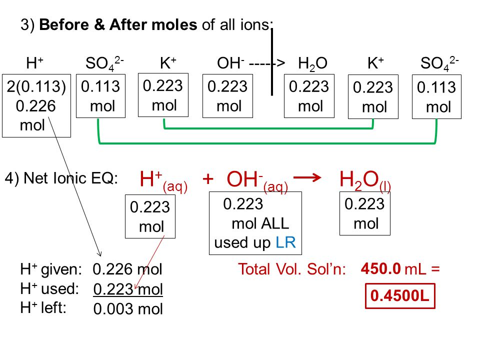 H+(aq) + OH-(aq) H2O(l) H+ SO42- K+ OH- -----> H2O K+ SO42-
