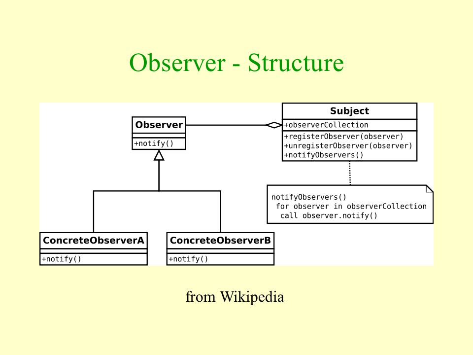Observer - Structure from Wikipedia