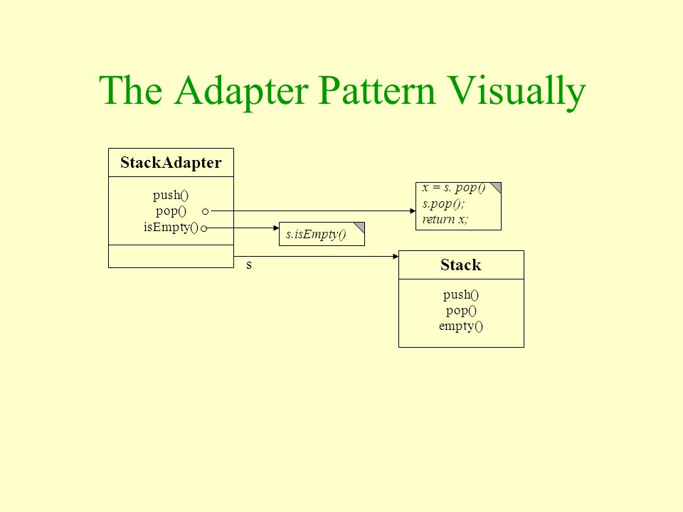 The Adapter Pattern Visually