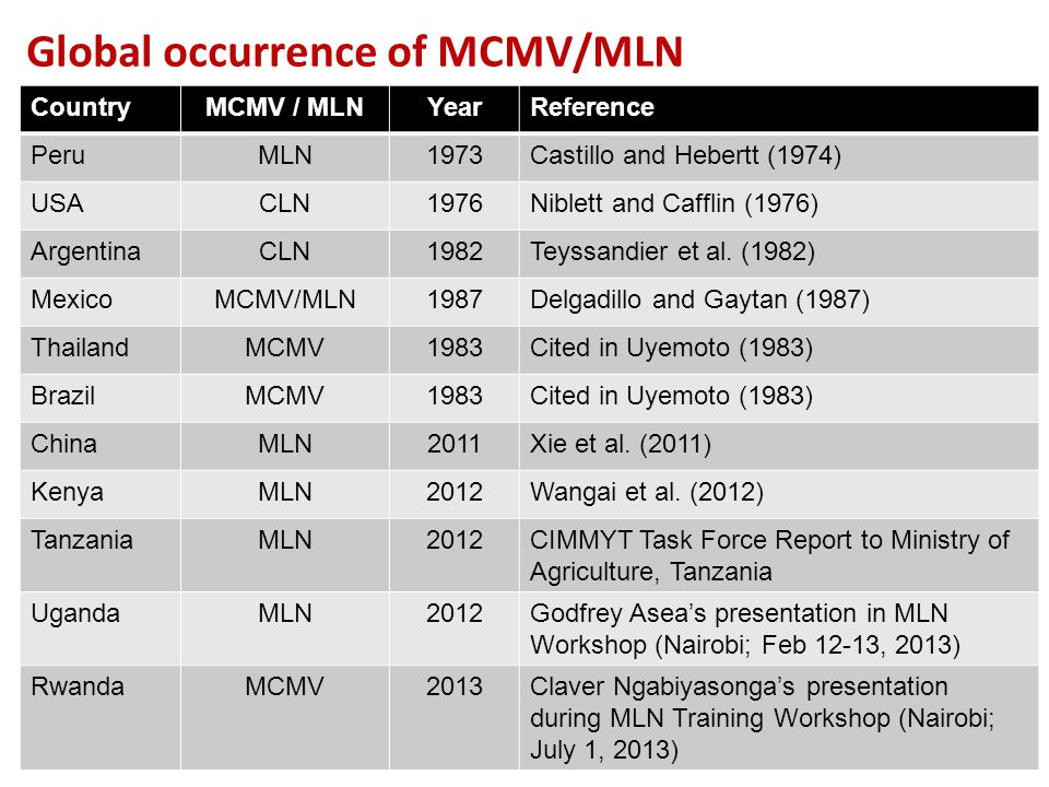 Global occurrence of MCMV/MLN