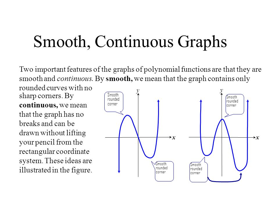 Smooth, Continuous Graphs