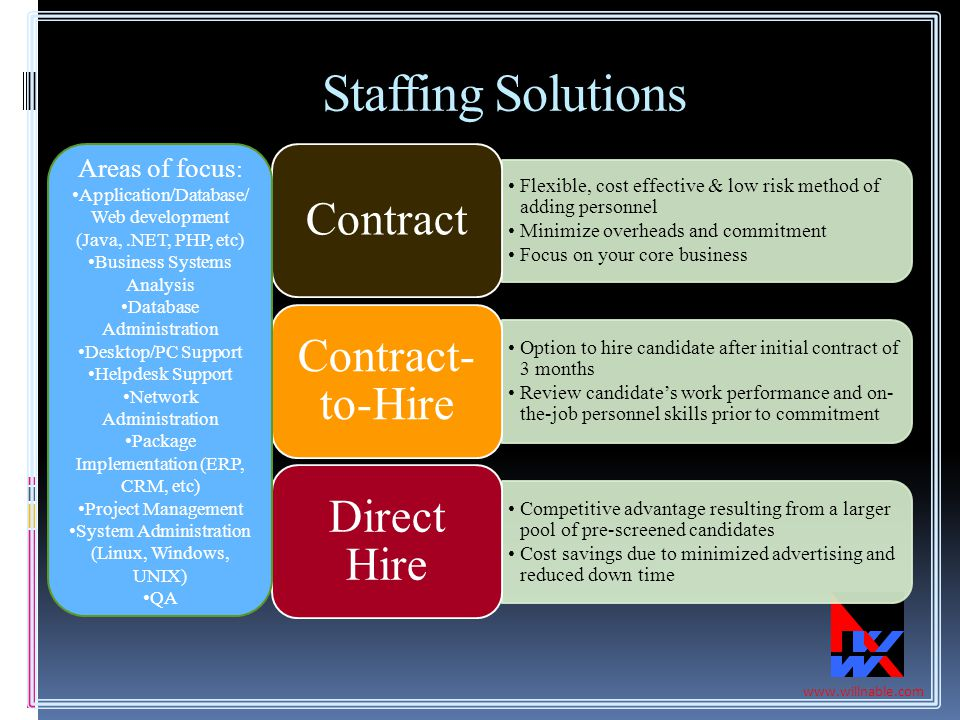 Staffing Solutions Areas of focus: