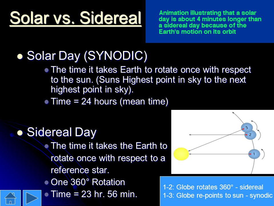 Solar vs. Sidereal Solar Day (SYNODIC) Sidereal Day