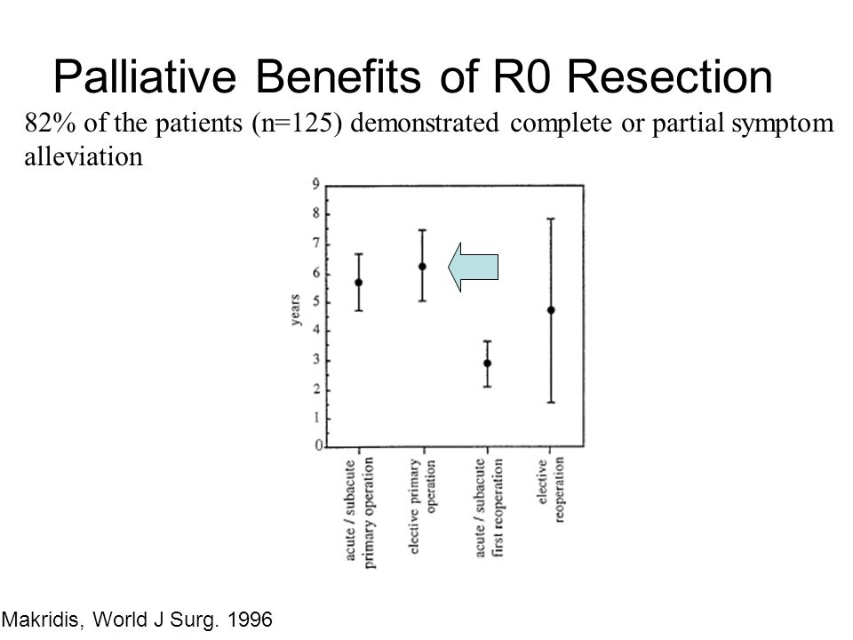 Palliative Benefits of R0 Resection
