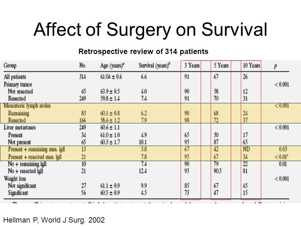 Affect of Surgery on Survival