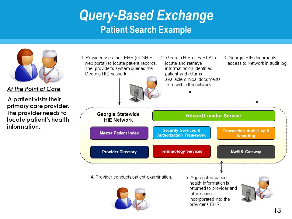 Query-Based Exchange Patient Search Example