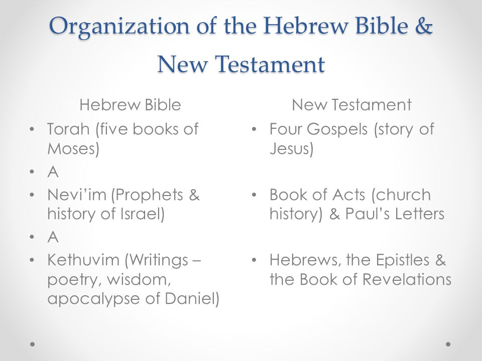 Organization of the Hebrew Bible & New Testament