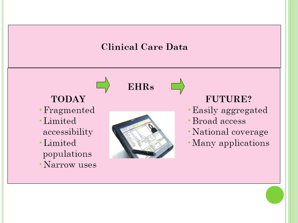 EHRs TODAY. Fragmented. Limited. accessibility. populations. Narrow uses. FUTURE Easily aggregated.