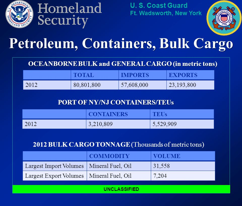 Petroleum, Containers, Bulk Cargo