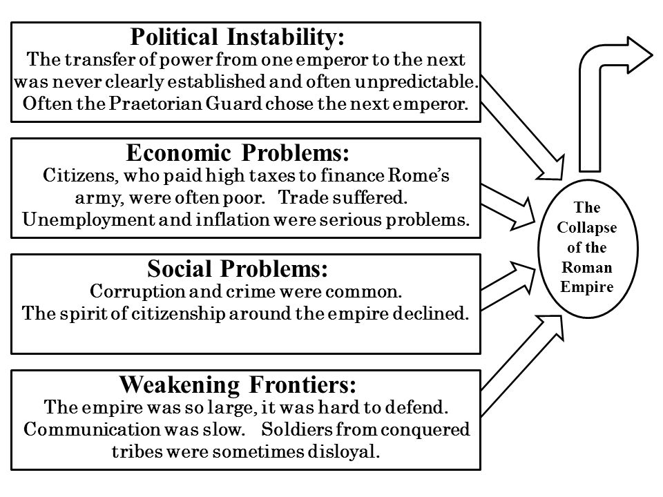 Political Instability and Economic Growth