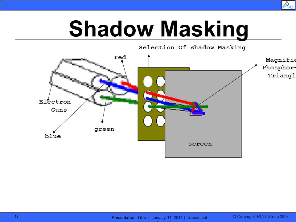 Selection Of shadow Masking