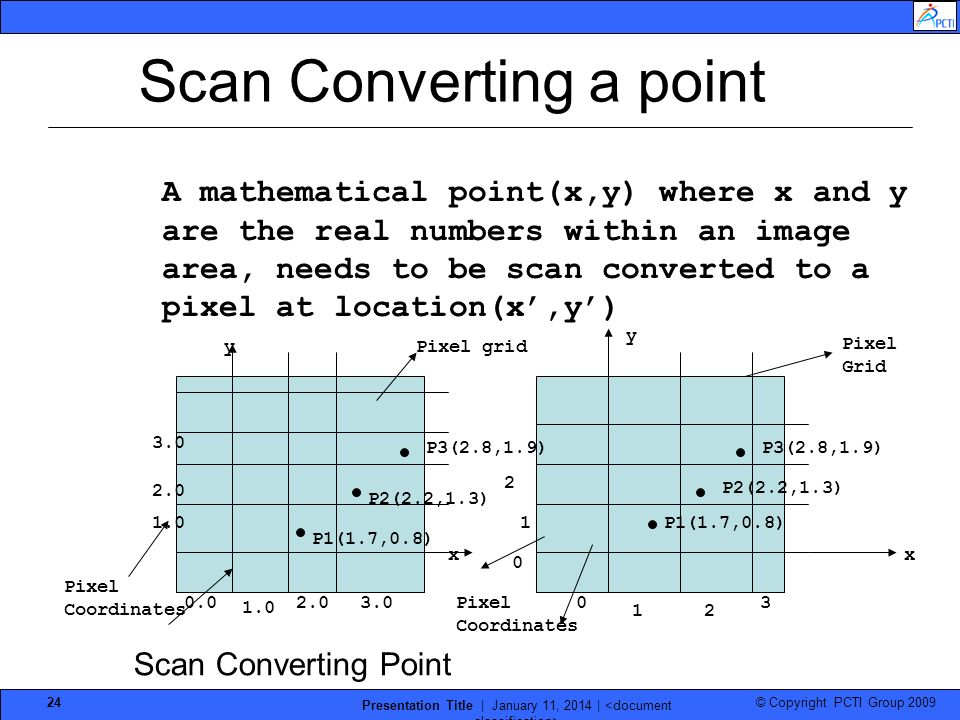 Scan Converting a point