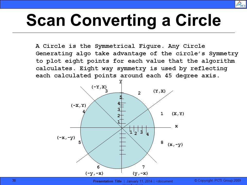 Scan Converting a Circle